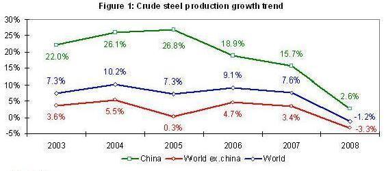 steel_growth